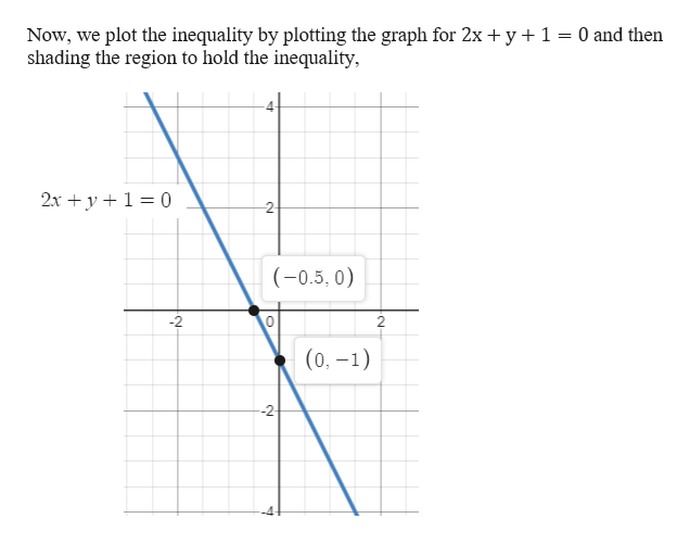 Now, we plot the inequality by plotting the graph for 2x y 1 shading the region to hold the inequality, 0 and then 2x y 0 2- (-0.5, 0) 2 2 (0,-1) -2