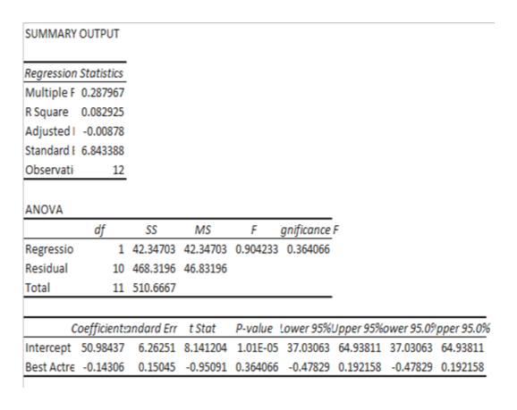 SUMMARY OUTPUT Regression Statistics Multiple F 0.287967 R Square 0.082925 AdjustedI -0.00878 Standard 6.843388 Observati 12 ANOVA F gnificance F df 1 42.34703 42.34703 0.904233 0.364066 SS MS Regressio Residual 10 468.3196 46.83196 11 510.6667 Total Coefficientandard Err tStat P-value Lower 95%Jpper 95%ower 95.09 pper 95.0% Intercept 50.98437 6.26251 8.141204 1.01E-05 37.03063 64.93811 37.03063 64.93811 Best Actre -0.14306 0.15045 -0.95091 0.364066 -047829 0.192158 -0.47829 0.192158