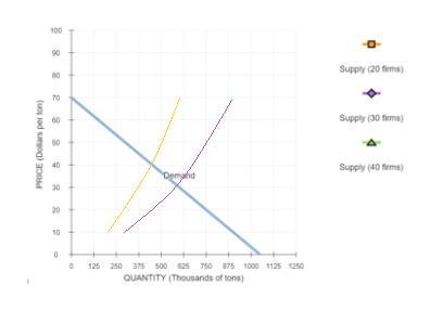 100 90 Supply (20 fierms) 80 70 Supply (30 firms) 50 40 Supply (40 firms) Demahd 30 20 10 125 250 375 500 625 750 875 1000 1125 1250 QUANTITY (Thousands of tons) PRICE (Dollars per ton)