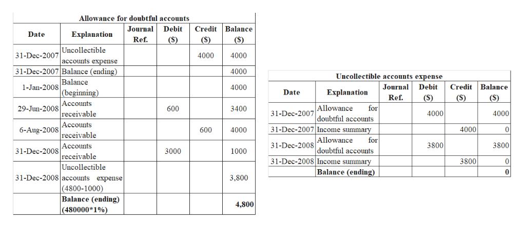 Allowance for doubtful accounts Credit Balance Journal Debit Date Explanation Ref. (S) (S) (S) Uncollectible 31-Dec-2007 4000 4000 accounts expense 31-Dec-2007 Balance (ending) Balance (beginning) Accounts receivable Accounts receivable Аccounts receivable Uncollectible 31-Dec-2008 accounts expense (4800-1000) Balance (ending) (480000*1%) 4000 Uncollectible accounts expense Credit Balance 1-Jan-2008 Debit 4000 Journal Explanation Date Ref. (S) (S) (S) Allowance doubtful accounts 31-Dec-2007 Income summary 29-Jun-2008 for 600 3400 4000 31-Dec-2007 4000 6-Aug-2008 4000 0 600 4000 Allowance doubtful accounts 31-Dec-2008 Income summary Balance (ending) for 3800 3800 31-Dec-2008 31-Dec-2008 1000 3000 3800 0 0 3,800 4,800