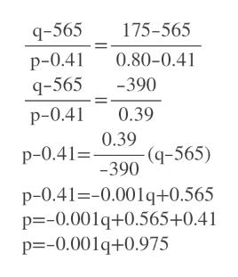q-565 175-565 p-0.4 q-565 0.80-0.41 -390 p-0.41 0.39 0.39 -(q-565) -390 p-0.41= p-0.41--0.001q+0.565 p=-0.001q+0.565+0.41 p -0.001q+0.975
