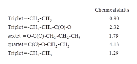 Chemical shifts Triplet -CH-CH 0.90 Triplet--CH-CH,-C(O)-O 2.32 sextet O-C(O)-CH2-CH2-CH quartet-C(O)-O-CH,-CH Triplet-CH,-CH 1.79 4.13 1.29
