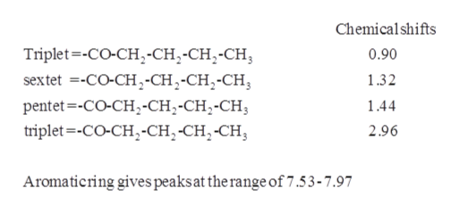 Chemical shifts Triplet-CO-CH,-CH2-CH2-CH sextet CO-CH,-CH2-CH2-CH 0.90 1.32 pentet-CO-CH2-CH2-CH2-CH3 144 triplet-CO-CH-CH,-CH,-CH 2.96 Aromaticring gives peaks at the range of 7.53 - 7.97