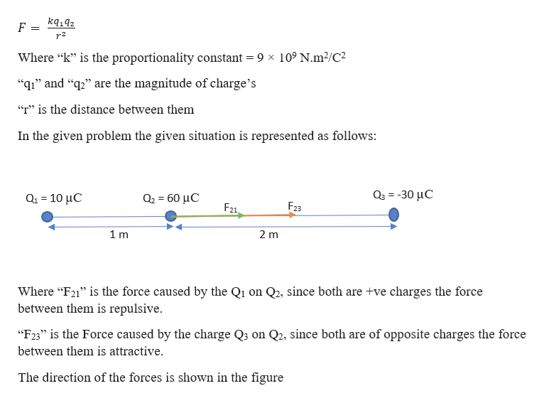 "F = r2 Where ""k"" is the proportionality constant = 9 x 10° N.m2/C2 ""q1"" and ""2"" are the magnitude of charge's ""r"" is the distance between them In the given problem the given situation is represented as follows: ο-30 μC α- 10 μC α-60 μC F23 F21 1 m 2 m Where ""F21 is the force caused by the Q1 on Q2, since both are +ve charges the force between them is repulsive. ""F23"" is the Force caused by the charge Q3 on Q2, since both are of opposite charges the force between them is attractive The direction of the forces is shown in the figure"