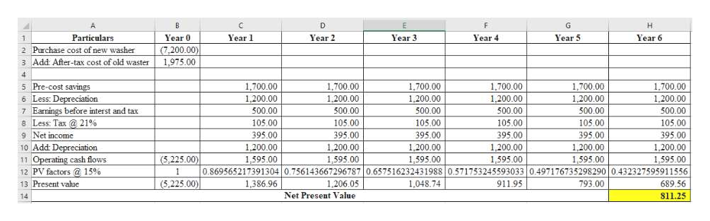 B D G H Year 2 Particulars Year 0 Year 1 Year 3 Year 4 Year 5 Year 6 1 (7,200.00) 1,975.00 2 Purchase cost of new washer 3 Add After-tax cost of old waster 4 5 Pre-cost savings 6 Less: Depreciation 7 Earnings before interst and tax 8 Less: Tax @ 21% 9 Net income 1.700.00 1,700.00 1.700,00 1,700.00 1,700.00 1.200.00 1,700.00 1,200.00 1.200.00 1,200.00 1,200.00 1200.00 500.00 500.00 500.00 500.00 500.00 500.00 105.00 105.00 105.00 105.00 105.00 105.00 395.00 1,200.00 1.595.00 395.00 395.00 395.00 395.00 395.00 1,200.00 10 Add Depreciation 1,200.00 1,595.00 1,200.00 1.200.00 1,200.00 11 Operating cash flows 12 PV factors@ 15% (5,225.00) 1,595.00 0.869565217391304 0.756143667296787 0.657516232431988 0.571753245593033 0497176735298290 0432327595911556 1,048.74 1,595.00 1,595.00 1,595.00 1 (5,225.00) 13 Present value 1,386.96 1,206.05 911.95 793.00 689.56 Net Present Value 811.25 14
