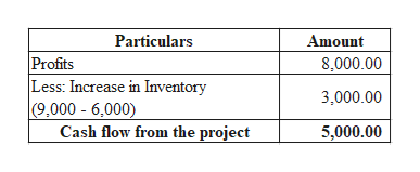 Particulars Amount Profits Less: Increase in Inventory (9,000 6,000) Cash flow from the project 8,000.00 3,000.00 5,000.00