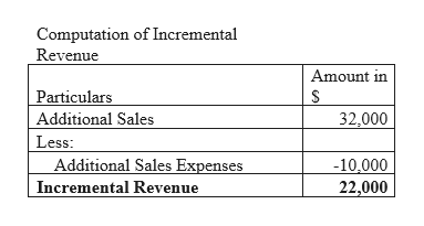 Computation of Incremental Revenue Amount in Particulars Additional Sales 32,000 Less: Additional Sales Expenses Incremental Revenue -10,000 22,000
