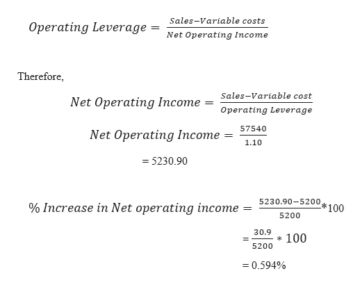 Sales-Variable costs Operating Leverage = Net Operating Income Therefore, Sales-Variable cost Net Operating Income Operating Leverage 57540 Net Operating Income 1.10 =5230.90 5230.90-5200 % Increase in Net operating income *100 5200 30.9 100 5200 0.594%