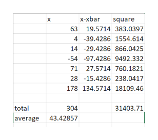 x-xbar X square 63 19.5714 383.0397 4 -39.4286 1554.614 14 -29.4286 866.0425 -54 -97.4286 9492.332 71 27.5714 760.1821 28 -15.4286 238.0417 178 134.5714 18109.46 31403.71 total 304 average 43.42857