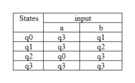 States input a q0 ql q2 q3 q3 q3 q0 q3 q1 q2 q3 q3