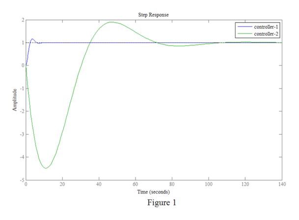 Step Response controller-1 controller-2 3 20 40 60 80 100 120 140 Time (seconds) Figure 1 Amplitude