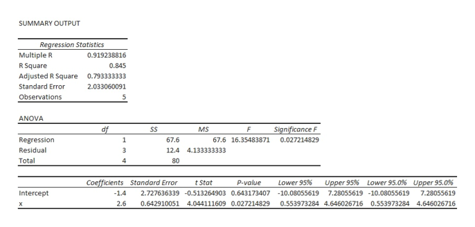 SUMMARY OUTPUT Regression Statistics Multiple R R Square 0.919238816 0.845 Adjusted R Square 0.793333333 Standard Error 2.033060091 5 Observations ANOVA df Significance F SS MS F Regression Residual 1 67.6 67.6 16.35483871 0.027214829 12.4 4.133333333 Total 80 4 Coefficients Standard Error Lower 95% Upper 95% Lower 95.0 % Upper 95.0% t Stat P-value Intercept -1.4 2.727636339 -0.513264903 0.643173407 -10.08055619 7.28055619 -10.08055619 7.28055619 2.6 0.642910051 4.044111609 0.027214829 0.553973284 4.646026716 0.553973284 4.646026716