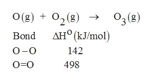 O(g)02(8) 03 (B) дн° (кJmol) Bond О-о 142 о-о 498