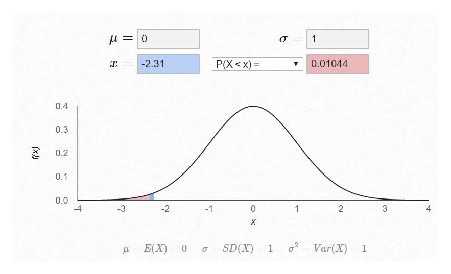 L0 -2.31 Р(X <х) %3 0.01044 0.4 0.3 0.2 0.1 0.0 -4 2 2 -3 -1 0 1 X 2 o SD(X) 1 Var(X) 1 E(X) 0 4 (x)