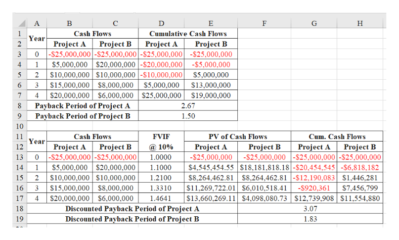 А в с E F G Н Cash Flows Cumulative Cash Flows Year 2 Project B Project A 0-$25,000,000-$25,000,000 -$25,000,000-$25,000,000 $5,000,000 $20,000,000 -$20,000,000 -$5,000,000 $10,000,000 $10,000,000 -$10,000,000 S5,000,000 $15,000,000 S8,000,000 $5,000,000 $20,000,000 $6,000,000 $25,000,000 $19,000,000 Payback Period of Project A Payback Period of Project B Project A Project B 3 1 5 2 $13,000,000 6 3 7 4 2.67 9 1.50 10 Cum.Cash Flows Project A Cash Flows 11 FVIF PV of Cash Flows Year Project A 0-$25,000,000 -S25,000,000| $5,000,000 $20,000,000 $10,000,000 $10,000,000 $15,000,000 $8,000,000 $20,000,000 $6,000,000 Discounted Payback Period of Project A Discounted Payback Period of Project B Project B Project B Project A -$25,000,000-$25,000,000|-$25,000,000| -$25,000,000| $4,545,454.55 s18,181,818.18-$20,454,545 -$6,818,182 $8,264,462.81 $8,264,462.81-$12,190,083 $1,446,281 $11,269,722.01 $6,010,518.41 $13,660,269.11$4,098.080.73 $12,739,908 $11,554,880 12 10% Project B 13 1.0000 14 1 1.1000 15 1.2100 1.3310 -$920,361 $7,456,799 16 3 17 1.4641 4 18 3.07 19 1.83 er