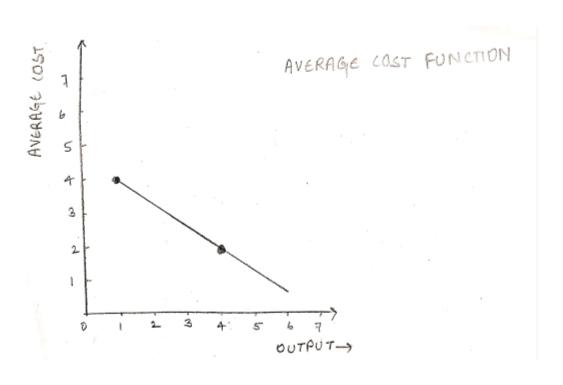 AVERAGE COST FUNCTION 2 ΟUTPU T- AVERAGE COST