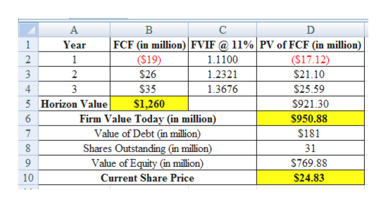 В C FCF (in million) FVIF @ 11%|PV of FCF (in million) ($17.12) $21.10 1 Year ($19) 2 1 1.1100 1.2321 $26 2 $35 $25.59 4 1.3676 s1,260 Firm Value Today (in million) Value of Debt (in million) Shares Outstanding (in million) Value of Equity (in million) $921.30 5 Horizon Value $950.88 6 $181 8 31 $769.88 $24.83 10 Current Share Price