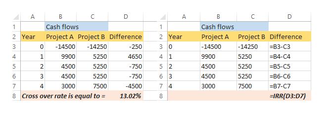A D В Cash flows Cash flows 1 2 Year Project A Project B Difference 2 Year Project A Project B Difference -14250 3 0 -14500 0 -14500 -250 -14250 B3-C3 4 1 4 1 9900 5250 4650 9900 5250 -B4-С4 5 2 4500 2. 4500 5250 -750 5250 -B5-C5 6 3 4500 6 4500 5250 -750 5250 -В6-Сб 3000 -4500 7 4 7500 7 4 7500 3000 -B7-C7 Cross over rate is equal to 13.02% IRR(D3:D7) 8 co LO LO