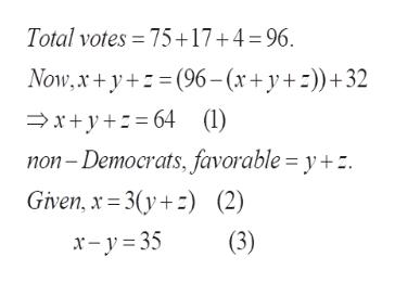 Total votes 75+17+4=96 Now,x+y(96- (x+y+)+32 xy 64 (1) non-Democrats, favorable = y+. Given, x 3(y (2) (3) x-y 35