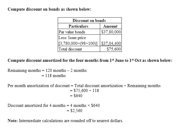 Compute discount on bonds as shown below Discount on bonds Particulars Par value bonds Less: Issue price 3,780,000x (98-100)]   $37,04,400  Total discount Amount S37,80,000 $75,600 Compute discount amortized for the four months from 1t June to 1s Oct as shown below: Remaining months = 120 months 2 months = 118 months Per month amortization of discount = Total discount amortization Remaining months = $75,600 118 - $640 Discount amortized for 4 months =4 months x $640 $2,560 Note: Intermediate calculations are rounded off to nearest dollars