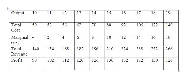 Economics homework question answer, step 1, image 1
