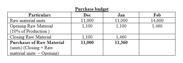 Purchase budget Particulars Raw material units Opening Raw Material (10% of Production Closing Raw Material Dec Jan Feb 14,600 1,460 11,000 1,100 11,000 1,100 1,460 11,360 1,100 11,000 Purchases of Raw Material (units) (Closing+Raw material units Opening)