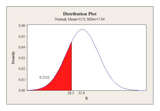 Distribution Plot Normal, Mean 32.9, StDev 7.04 0.06 0.05 0.04 0.03 0.02 0.2522 0.01 0.00 28.2 32.9 Density