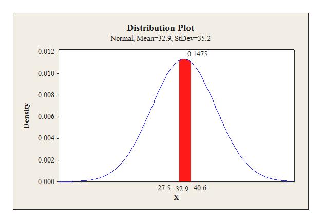 Distribution Plot Normal, Mean-32.9, StDev-35.2 0.012 0.1475 0.010 0.008 0.006 0.004 0.002 0.000 27.5 32.9 40.6 Density