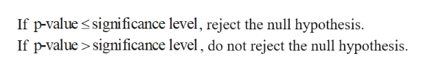 If p-value significance level, reject the null hypothesis. If p-value>significance level, do not reject the null hypothesis