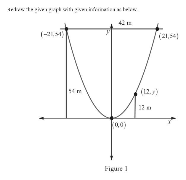 Redraw the given graph with given information as below. 42 m У (-21,54) |(21,54) 54 m (12, y) 12 m х (0,0) Figure 1