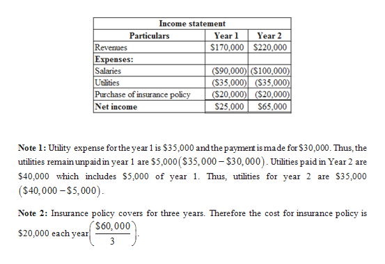Income statement Particulars Year 1 Year 2 $170,000 $220,000 Revenues Expenses: Salaries Utilities Purchase of insurance policy Net income ($90,000) ($100,000) ($35,000) ($35,000)| ($20,000) ($20,000) S25,000 $65,000 Note 1: Utility expense forthe year 1 is $35,000 and the payment is made for $30,000. Thus, the utilities remain unpaid in year 1 are $5,000 ($35,000-$30,000). Utilities paid in Year 2 are $40,000 which includes $5,000 of year 1. Thus, utilities for year 2 are $35,000 (S40,000-$5,000) Note 2: Insurance policy covers for three years. Therefore the cost for insurance policy is ($60,000 $20,000 each year 3