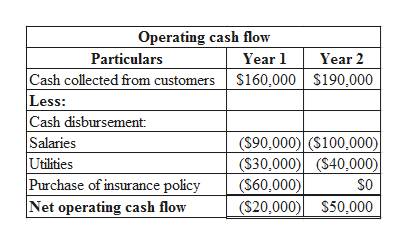 Operating cash flow Particulars Year 1 Year 2 Cash collected from customers Less: Cash disbursement Salaries Utilities Purchase of insurance policy |Net operating cash flow S160,000 S190,000 (S90,000) (S100,000)| ($30,000) (S40,000)| ($60,000)| ($20,000) S50,000