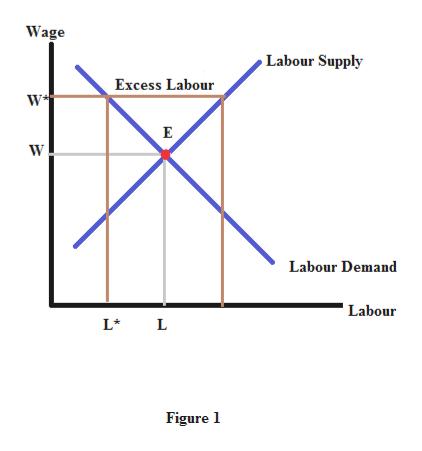 Wage Labour Supply Excess Labour W E Labour Demand 'Labour L L Figure 1
