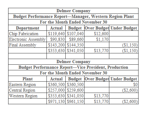Delmer Company Budget Performance Report-Manager, Western Region Plant For the Month Ended November 30 Actual Budget Over Budget Under Budget $119,640 $107,040 Department Chip Fabrication Electronic Assembly $90,830 $89660| Final Assembly $12,600 $1,170 ($1,150)| ($1,150) $143,200 $144,350| $353,630 $341,050| $13,770 Delmer Company Budget Performance Report-Vice President, Production For the Month Ended November 30 Plant Eastern Region Central Region Western Region Actual Budget Over Budget Under Budget $360,500 $360,500 $257,000 $259,600 $353,630 $341,050 $971,130 $961,150 $0 ($2,600) $13,770 $13,770 ($2,600)