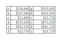 $119,640 g $107,040 h $12,600 i $353,630 i $341,050 k $13,770 1 $353,630 $341,050 $13,770 $971,130 $961,150 $13,770 а. C d е d