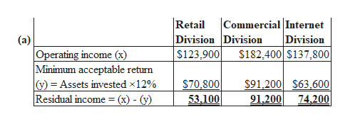 Retail Division Division $123,900 Commercial Internet Division $182,400 $137,800 (a) Operating income (x) Minimum acceptable return y) Assets invested x12% Residual income = (x) - (y) S91,200 $63,600 74.200 $70.800 53.100 91,200