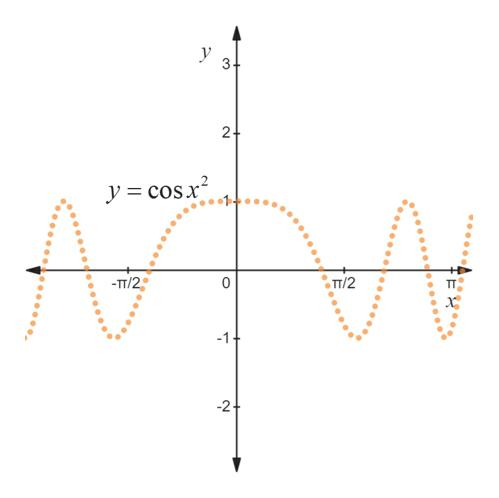 y 3 2+ y =cos2 -TT/2 TT/2 -1 2