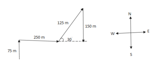 N 125 m 150 m E 250 m 2_30_ 75 m S