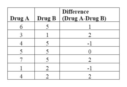 Difference Drug A Drug B (Drug A-Drug B) 6 5 3 1 2 4 5 5 0 7 5 2 2 -1 1 4 2 2