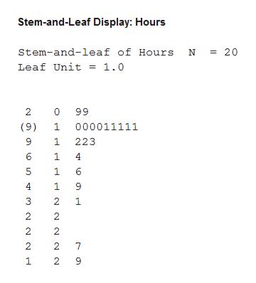 Stem-and-Leaf Display: Hours = 20 Stem-and-leaf of Hours Leaf Unit = 1.0 99 2 0 000011111 (9) 1 223 6 1 4 5 1 6 4 1 3 2 1 2 2 2 2 7 1 2