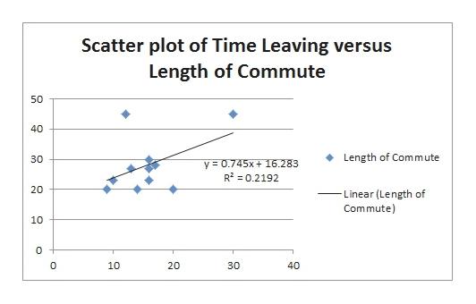 Scatter plot of Time Leaving versus Length of Commute 50 40 Length of Comm ute y 0.745x+16.283 R2 0.2192 20 Linear (Length of Commute) 10 10 20 40 30 30