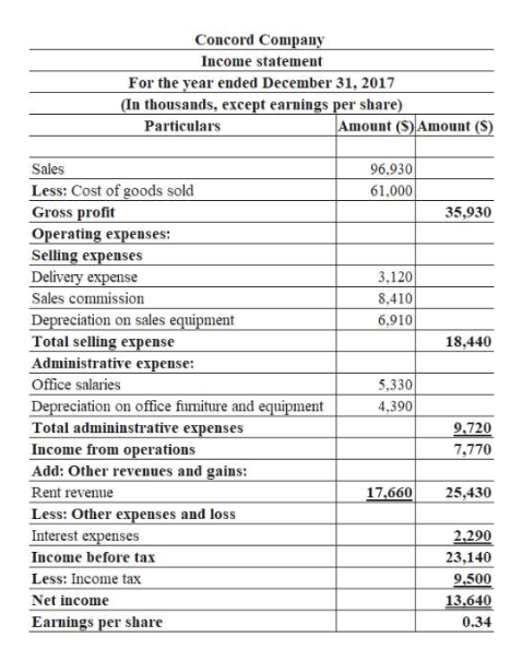 Concord Company Income statement For the year ended December 31, 2017 (In thousands, except earnings per share) Particulars |Amount (S) Amount (S) Sales 96,930 Less: Cost of goods sold Gross profit Operating expenses: Selling expenses Delivery expense 61,000 35,930 3,120 Sales commission 8,410 Depreciation on sales equipment Total selling expense Administrative expense: 6,910 18,440 Office salaries 5,330 Depreciation on office funiture and equipment Total admininstrative expenses Income from operations Add: Other revenues and gains: Rent revenue Less: Other expenses and loss Interest expenses Income before tax Less: Income tax 4,390 9.720 7,770 17,660 25,430 2.290 23,140 9.500 13.640 Net income Earnings per share 0.34