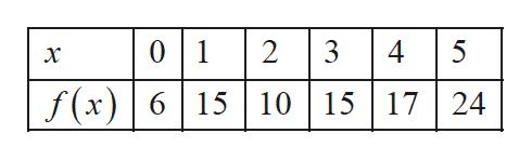 0 1 2 3 4 5 х f(x)615 101517   24