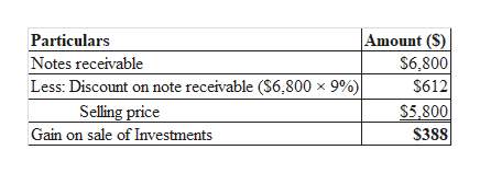 Amount (S) $6,800 Particulars Notes receivable Less: Discount on note receivable (S6,800 x 9%) Selling price Gain on sale of Investments $612 S5,800 $388