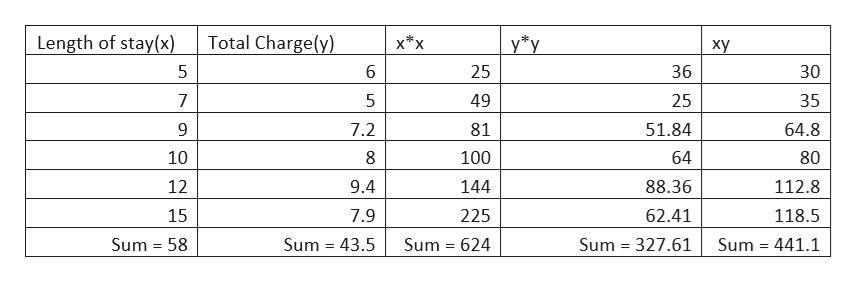 """Length of stay(x) Total Charge(y) х*x у""""у ху 5 6 25 36 30 7 5 49 25 35 51.84 9 7.2 81 64.8 10 100 64 80 12 9.4 144 88.36 112.8 7.9 15 225 62.41 118.5 Sum 441.1 Sum 58 Sum 43.5 Sum 624 Sum 327.61"""