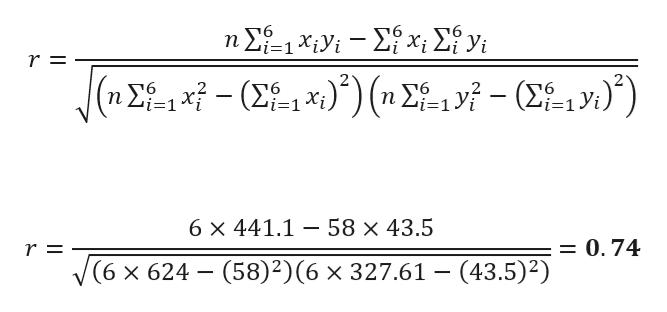 ΣΕxy - Σx Σν r = (1y) ( η 2-1- n Σ (Σx. i=1 6 x 441.1 58 x 43.5 = 0.74 r = (6 x 624 (58)2) (6 x 327.61 - (43.5)2)