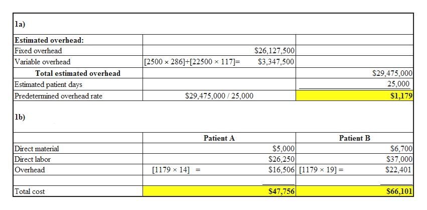 la) Estimated overhead: Fixed overhead Variable overhead S26,127,500 [2500 x 286]+[22500 x 117] $3,347,500 X $29,475,000 Total estimated overhead Estimated patient days |Predetermined overhead rate 25,000 $29,475,000 /25,000 $1,179 lb) Patient A Patient B $5,000 $26,250 $16,506 [1179x 19] = $6,700 $37,000 Direct material Direct labor Overhead [1179 x 14] $22,401 $47,756 Total cost