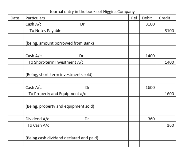 Journal entry in the books of Higgins Company Particulars Ref Debit Credit Date Cash A/c 3100 Dr To Notes Payable 3100 (being, amount borrowed from Bank) Cash A/c Dr 1400 To Short-term Investment A/c 1400 (Being, short-term investments sold) Cash A/c To Property and Equipment a/c Dr 1600 1600 (Being, property and equipment sold) Dividend A/c Dr 360 To Cash A/c 360 (Being cash dividend declared and paid)