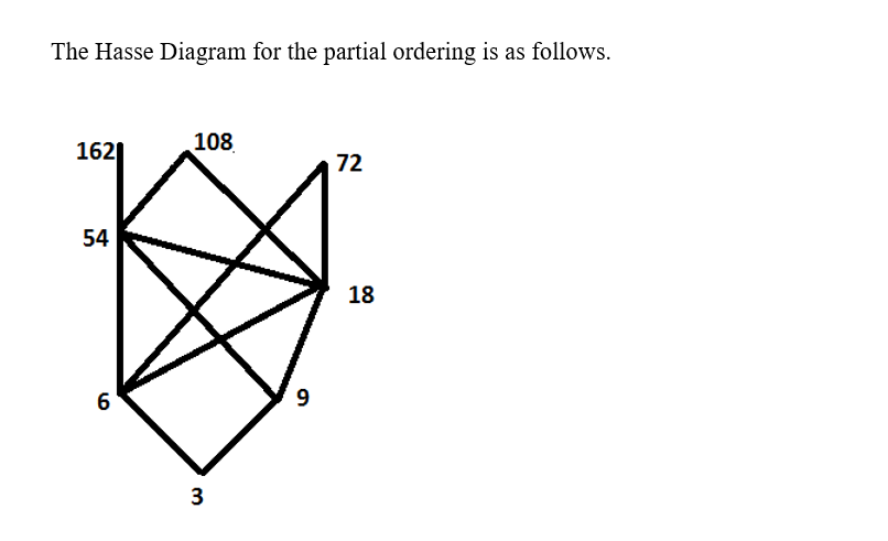 Answered Draw The Hasse Diagram For The Partial Bartleby