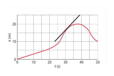 20 x10 10 40 30 t(s) 50 20 (w)X